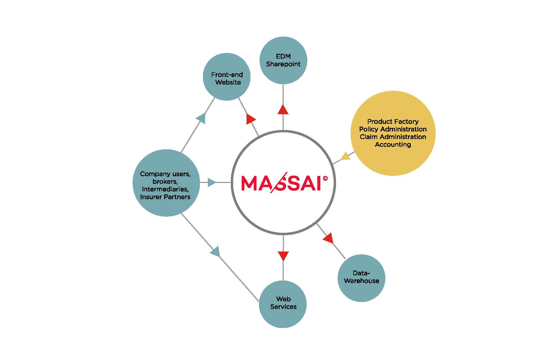 MASSAI schémas