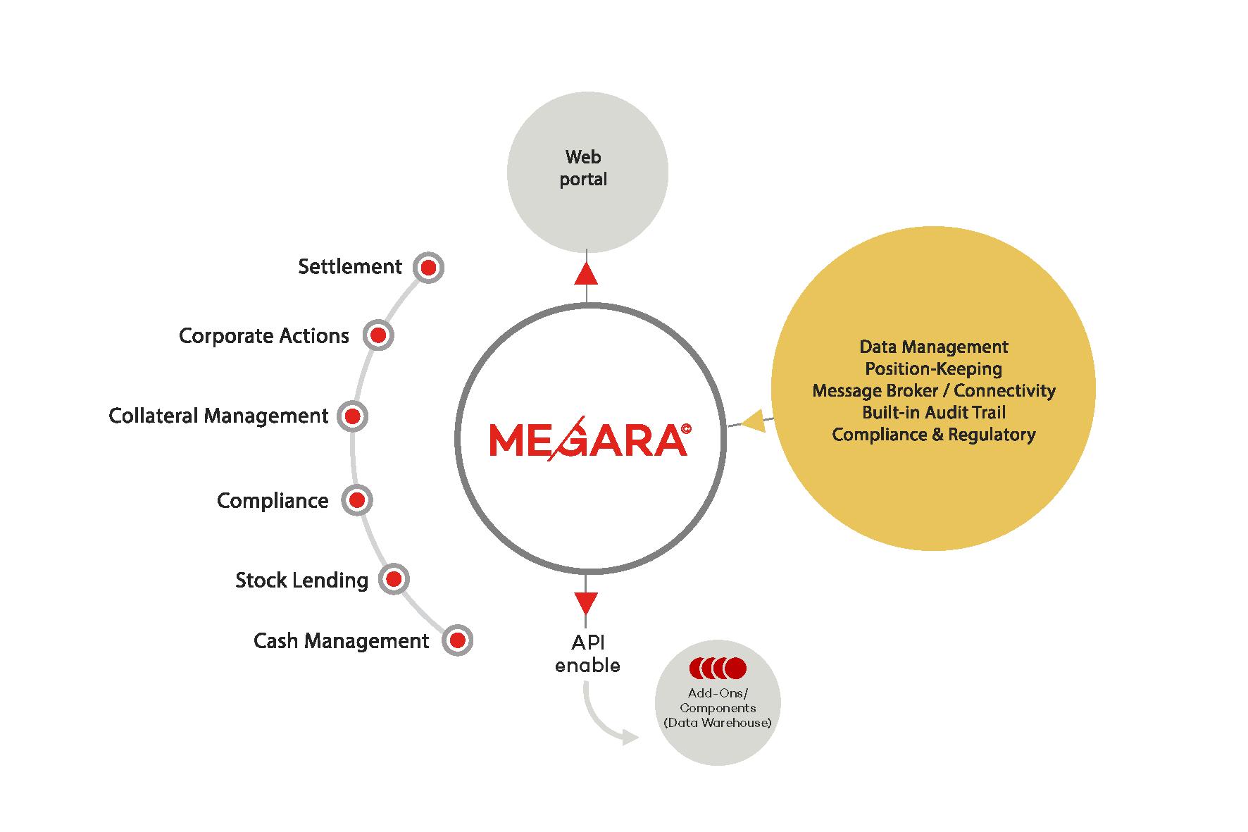 MEGARA schémas