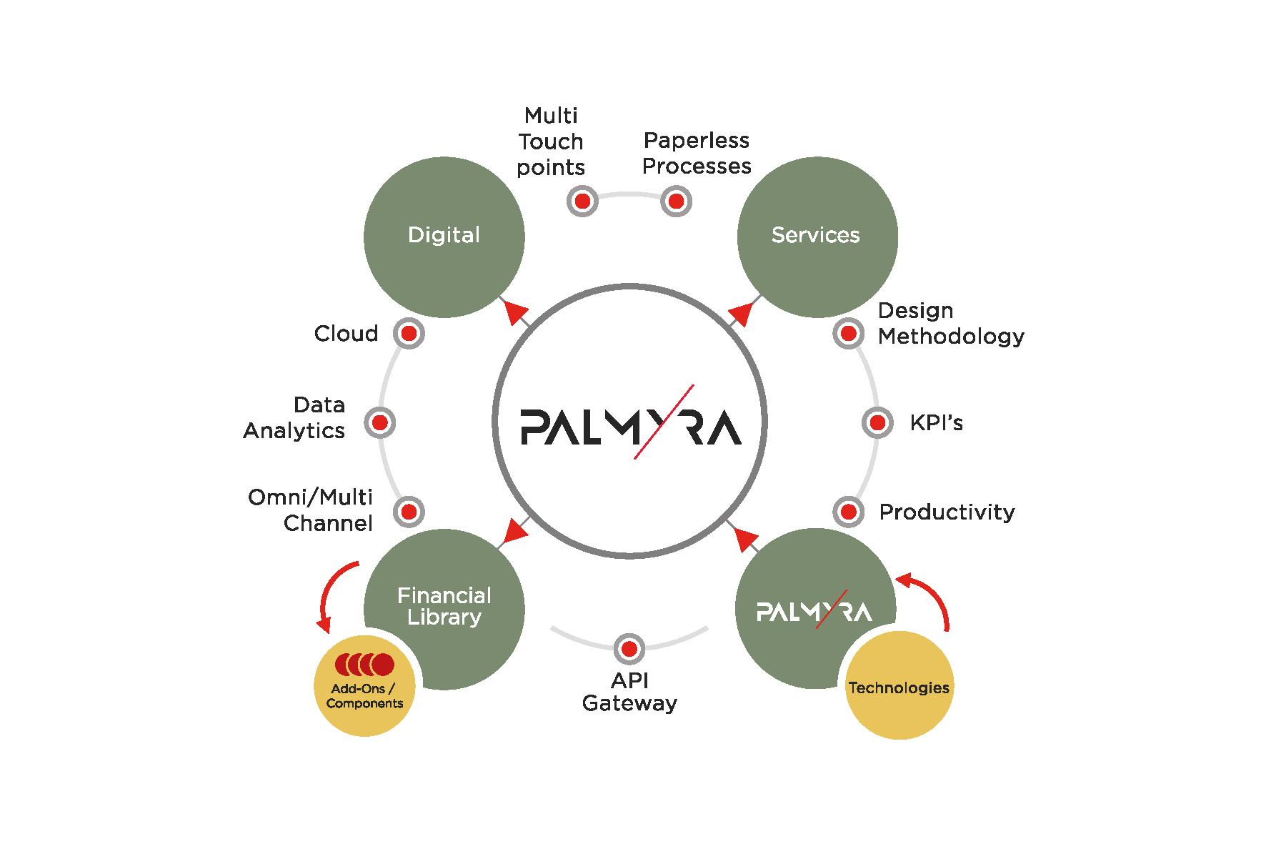 PALMYRA schémas
