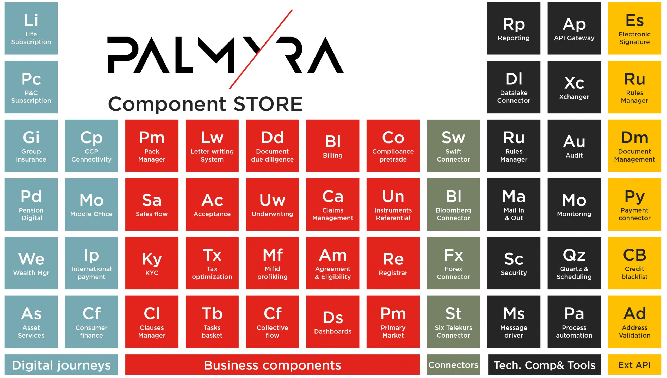 palmyra component store