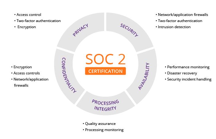soc 2 graphique
